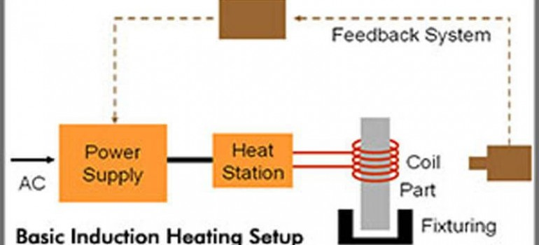 Frequently Asked Questions for Induction Heating— Part One